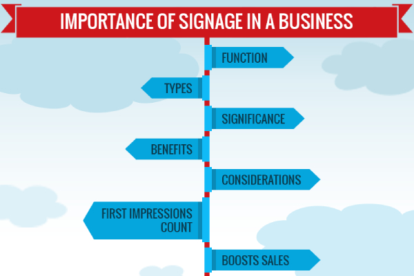 A Picture Representing The Important Considerations Of Signage In A Business.